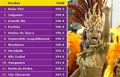 Beija-Flor gewinnt mit 399.3 Punkten von max. 400 Punkten die Sambaparaden im Karneval von Rio de Janeiro 2008 (Grafik & Foto: terra.com.br)