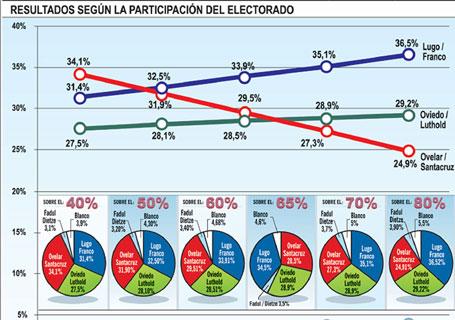 wahl-grafik-paraguay.jpg