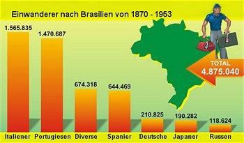 einwanderer-brasilien-350