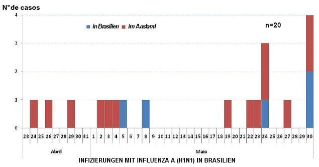 influenza-brasil